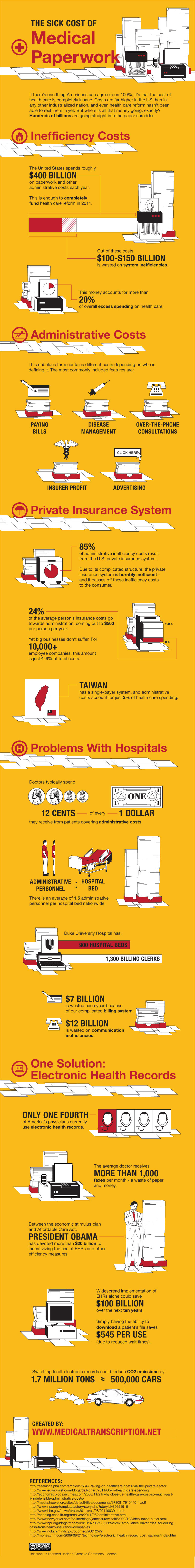 The Sick Cost of Medical Paperwork (Infographic)